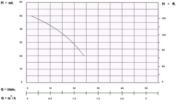 ปั๊มน้ำหอยโข่ง SINGLE PHASE ARENO BSJ 1 M